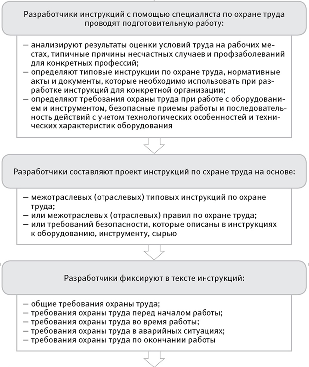 инструкция по охране труда для заведующего доу 2015 - фото 8