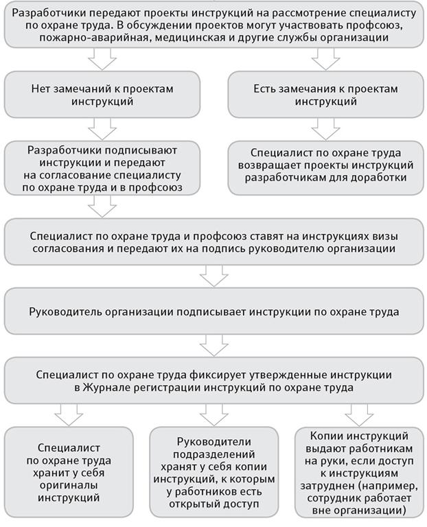 инструкция по охране труда для заведующего доу 2015 - фото 9