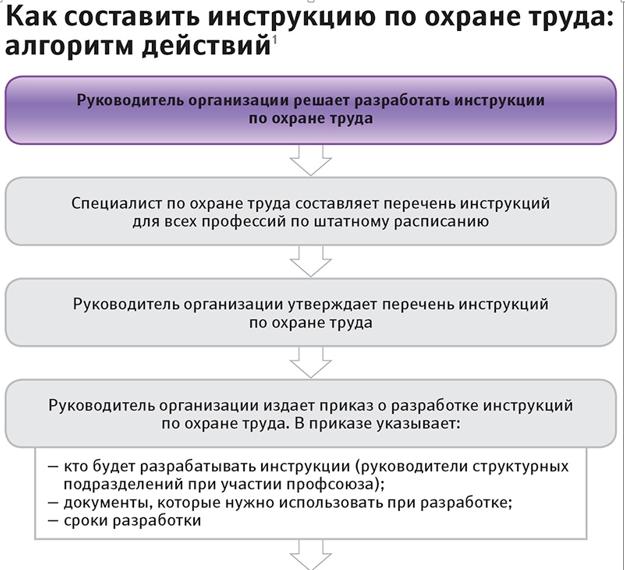 Инструкция по охрану окружающей среды